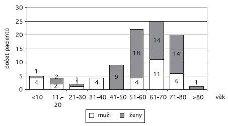 Simultánně endonazálně provedené dakryocystorinostomie (92 pacientů/184 operací) – rozdělení pacientů dle věku a pohlaví