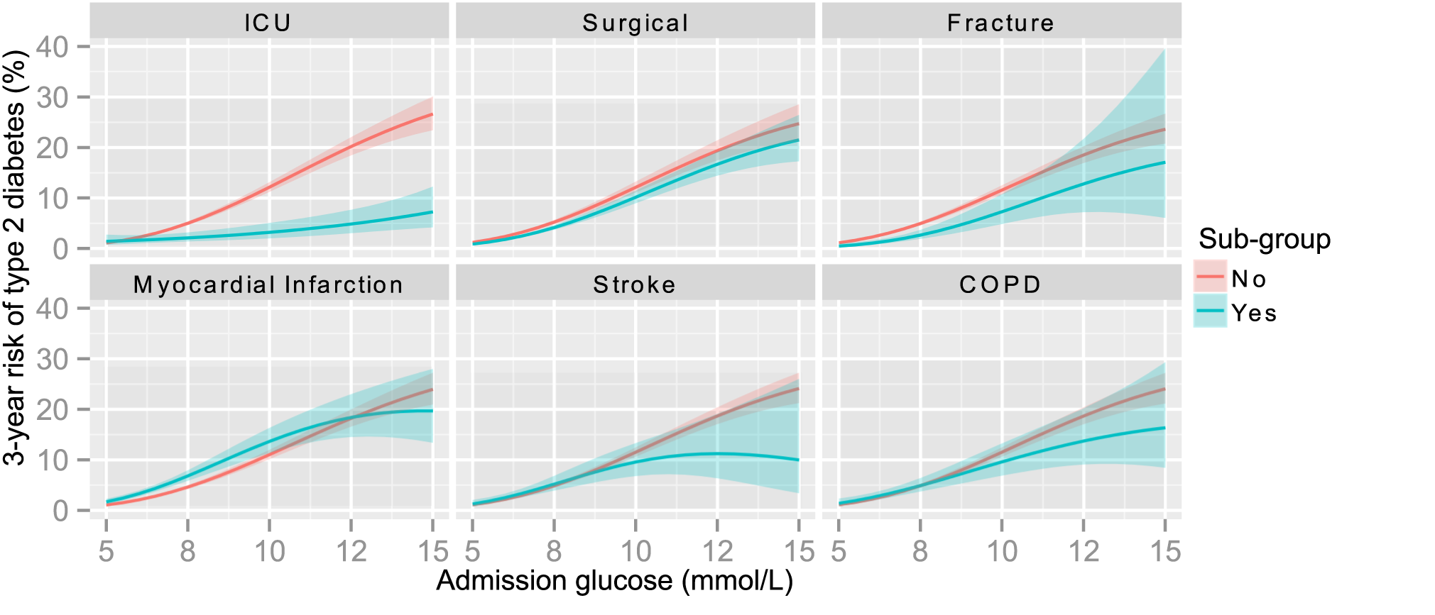 3-year risk of type 2 diabetes by glucose for patients in sub-groups.