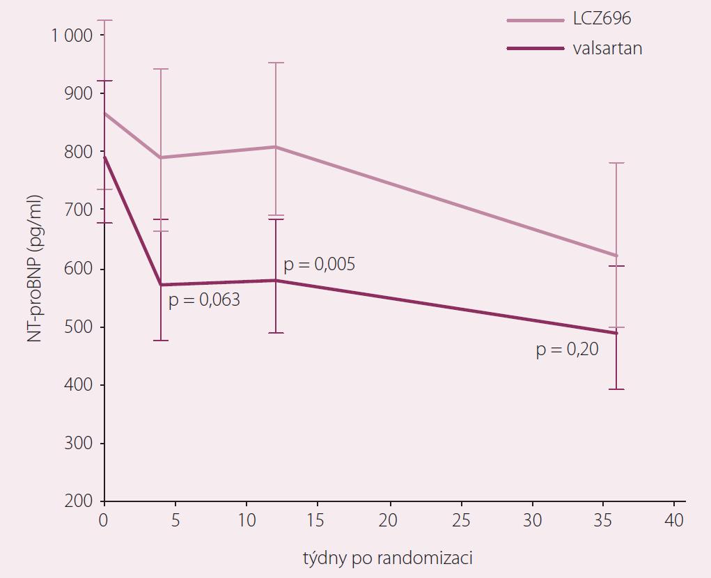 Studie PARAMOUNT – změny NT-pro BNP po 12 a 36 týdnech. Upraveno dle [8].
