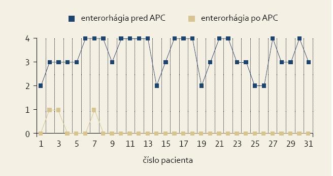 Úprava stupňa enterorhágie po liečbe argón plazma koagulátorom. Graph 2. Enterorrhagia extent reduced by previous treatment with argon plasma coagulator.