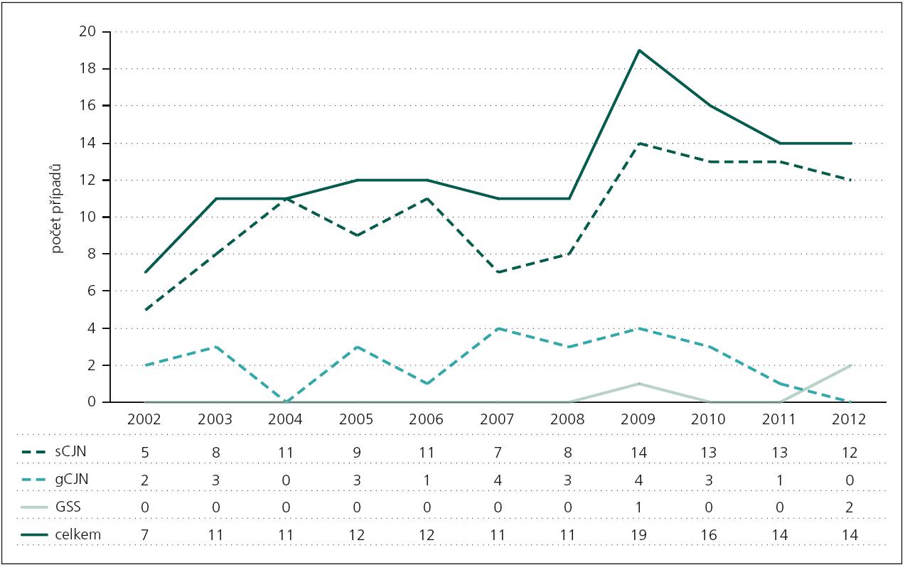 Počet neuropatologicky ověřených prionových onemocnění v ČR v letech 2002–2012. Tabulka pod vodorovnou osou znázorňuje počet případů dané diagnózy v daném roce.