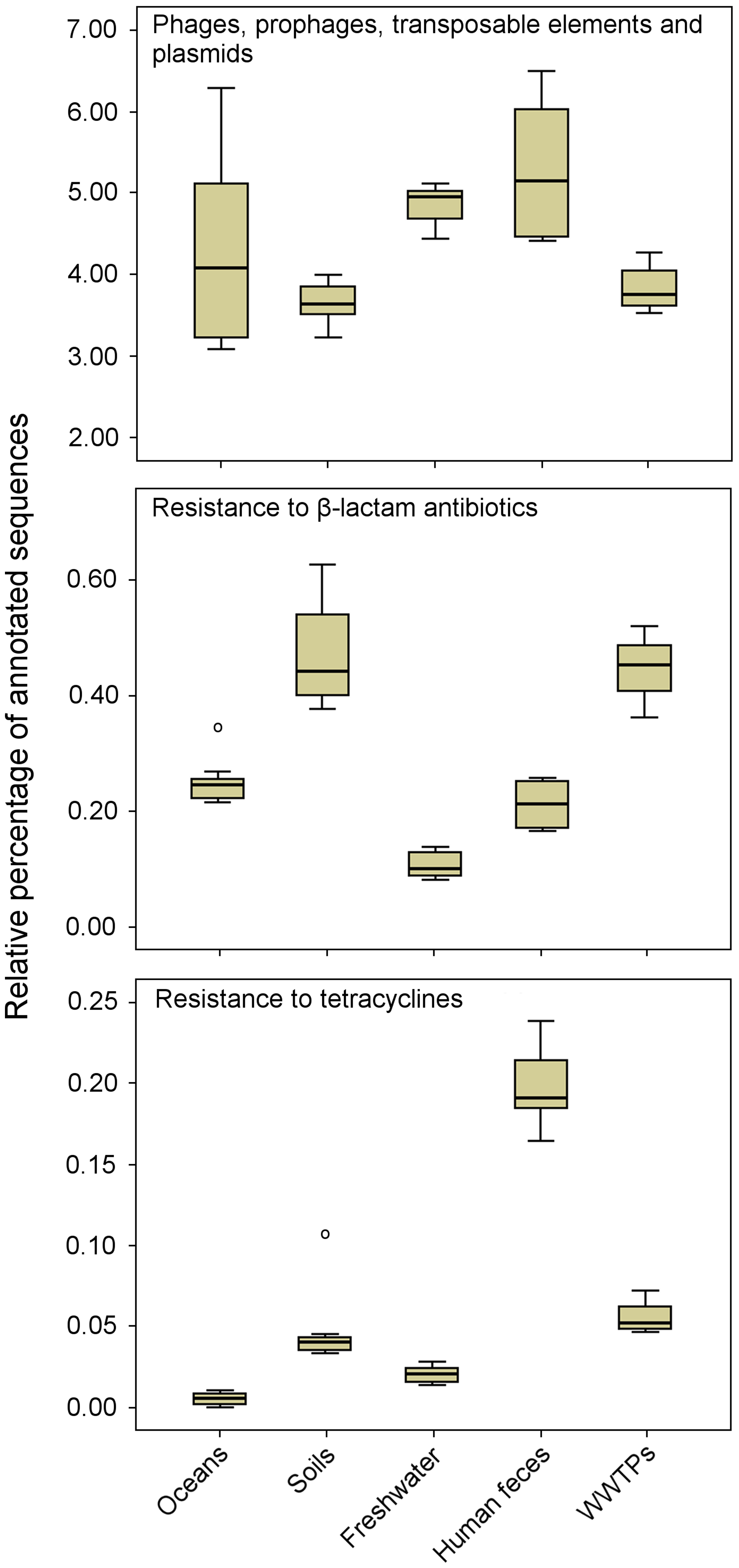 Metagenomic exploration of the resistome from human and environmental sources.
