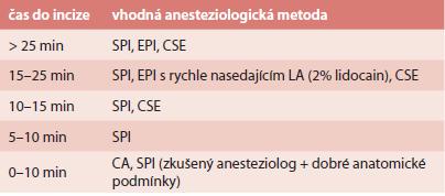 Volba vhodné anesteziologické techniky dle časového faktoru u rodičky bez zavedeného epidurálního katétru