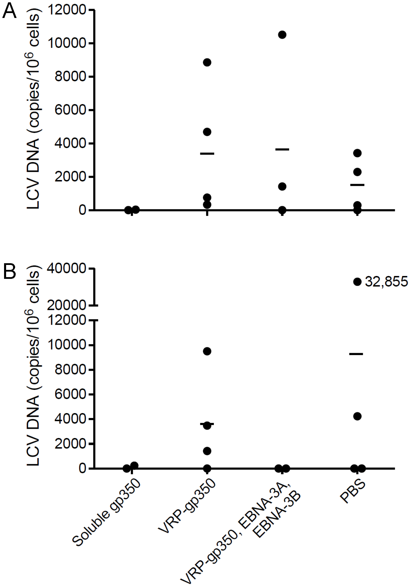 Detection of rhesus LCV DNA in the blood of monkeys immunized with soluble gp350, VRP-gp350, a combination of VRP-350, VRP-EBNA-3A, and VRP-EBNA-3B, or PBS and challenged with rhesus LCV.