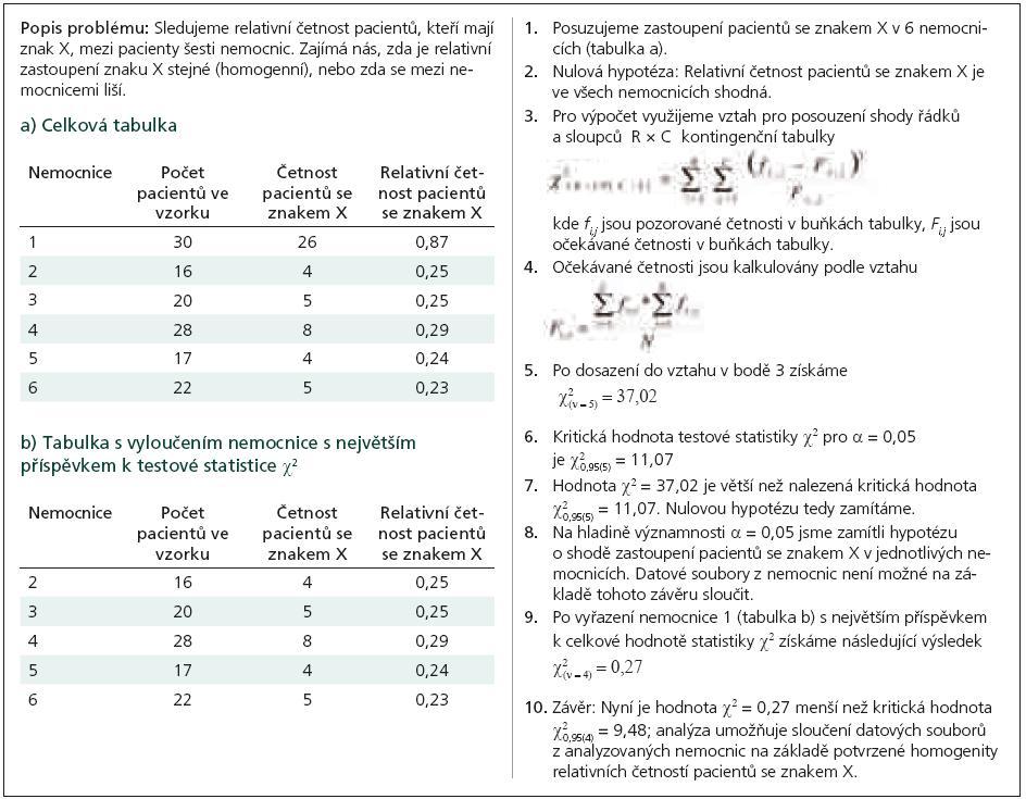 Příklad 1. Test homogenity relativních četností ve vícenásobných nezávislých výběrech.
