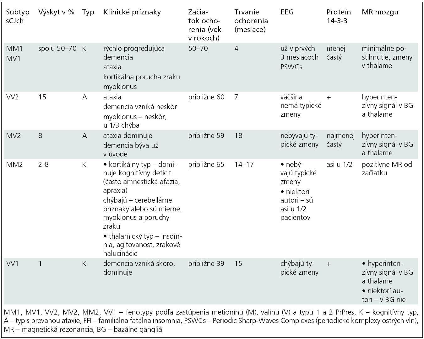 Najtypickejšie klinické, EEG, likvorové a MR nálezy u jednotlivých subtypov sporadickej Creutzfeldtovej-Jakobovej choroby (sCJch) na základe spracovania viacerých štúdií [10,13,26,27,30,31].