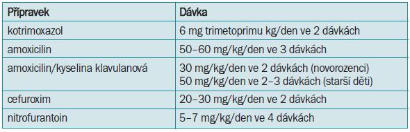 Perorální léčba cystitid v dětském věku.
