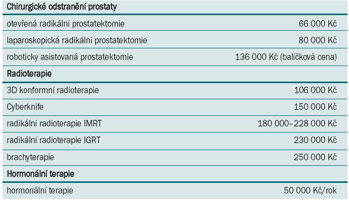 Ekonomické srovnání léčebných postupů (jak je uvedl doc. Študent).