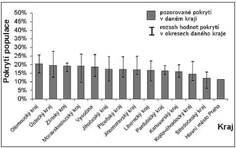 Pokrytí cílové populace programu screeningu kolorektálního karcinomu podle krajů – průběžné hodnocení pilotního sběru dat (zdroj dat: Národní referenční centrum)