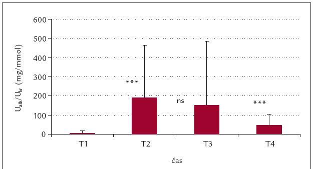 Časový průběh U<sub>alb</sub>/U<sub>kr</sub> (mg/mmol).