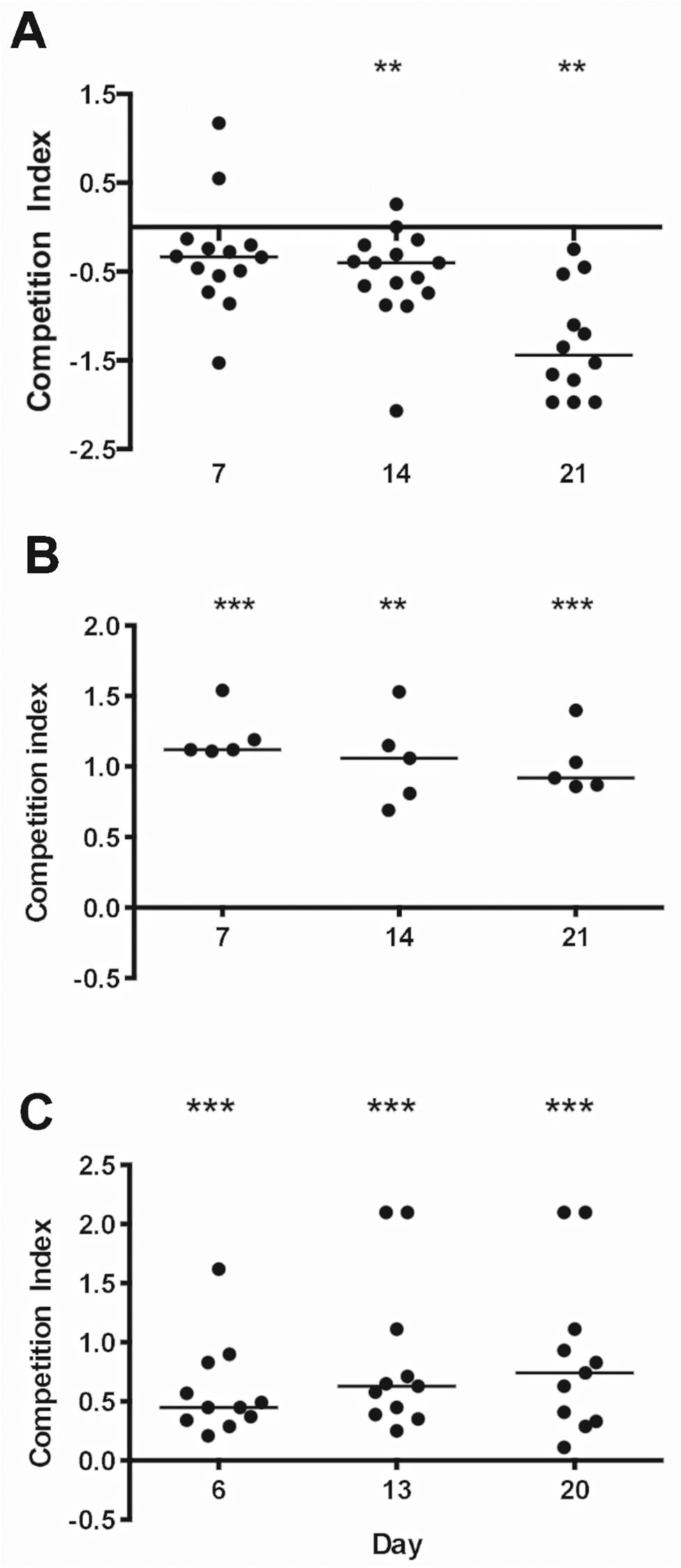 <i>S</i>. <i>aureus</i> factors that impact colonization of the murine GI tract.