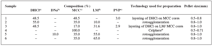 Table 1. Composition of the samples, pellet preparation and size