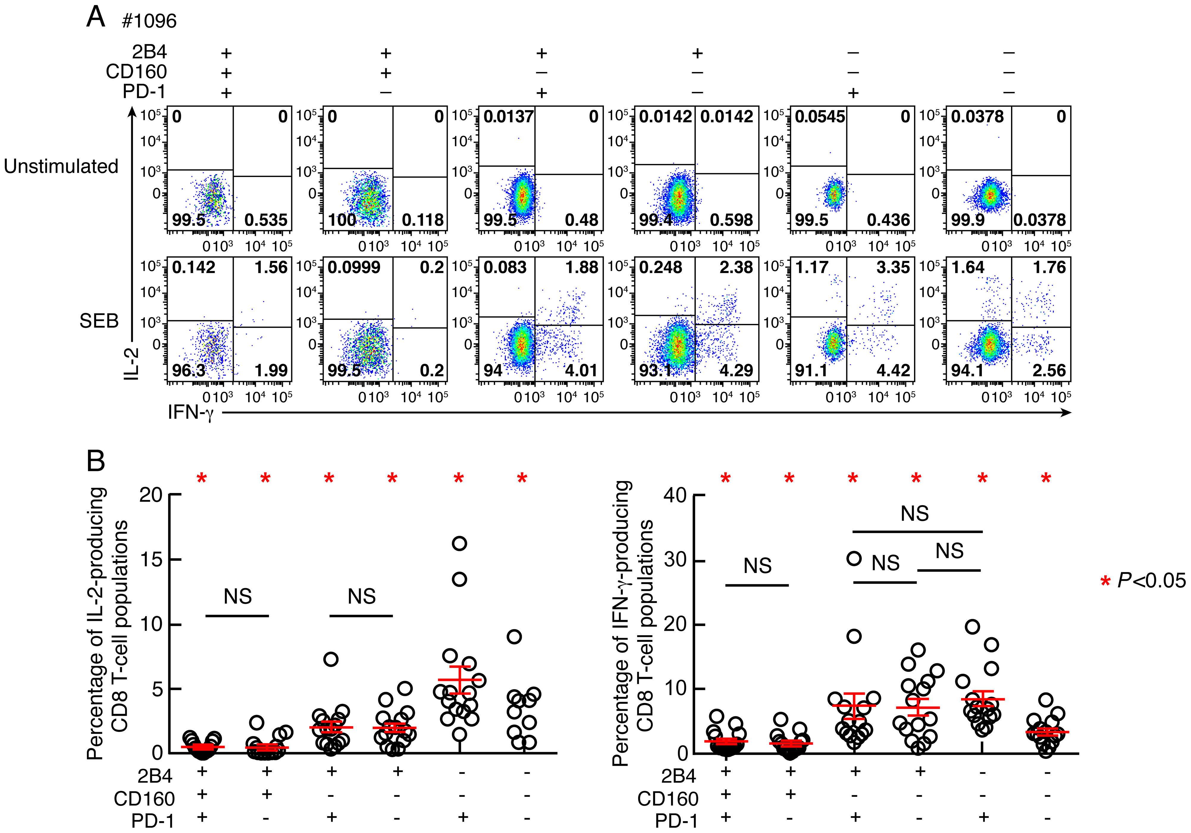 Relative capacity of CD8 T-cell subsets defined by 2B4, CD160 and PD-1 expression to produce IL-2 and IFN-γ.