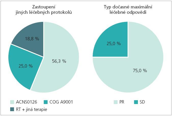 Spektrum léčebných protokolů, léčebná odpověď (KDO FN Brno).