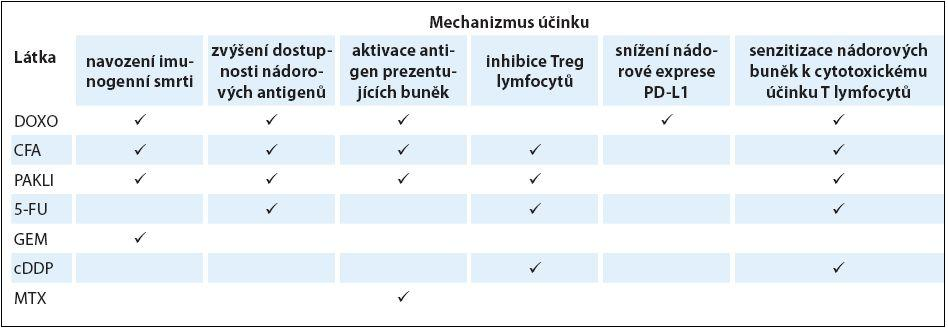 Imunomodulační účinek cytostatik.