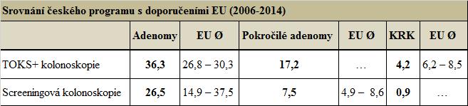 Srovnání českého programu sdoporučeními EU (2006–2014) (zdroj: Registr screeningu KRK aEvropská doporučení pro screening KRK)
