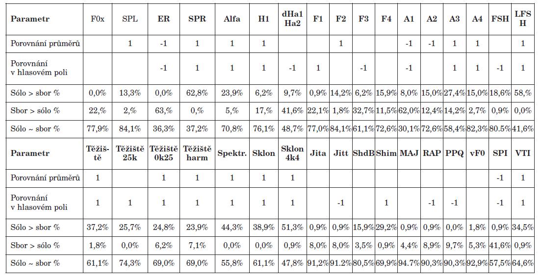 Výsledky statistického porovnání naměřených akustických parametrů.