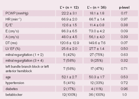 Dilated cardiomyopathy patients with heart rates lower than 80 beats per minute (n = 48): comparison between groups with mid-diastolic mitral annular motion present (L'+) and absent (L'-).