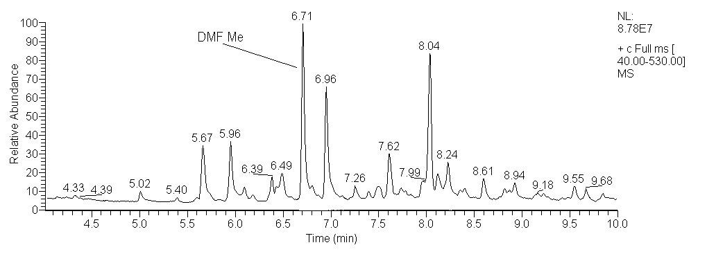 Chromatogram methylovaného extraktu žaludečního obsahu (L/L, kyselý extrakt)