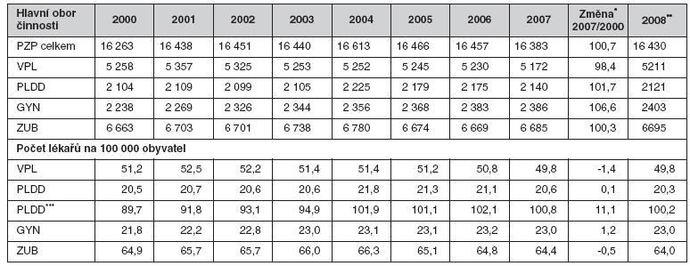 Vývoj počtu lékařů primární zdravotní péče v České republice k 31. 12. daného roku (3, 4; vlastní výpočty)