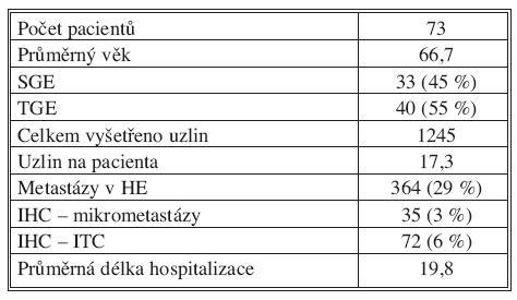 Výsledky studie za první dva roky (1. 1. 2009–31. 12. 2010): počty nemocných, typy výkonů a nálezy v lymfatických uzlinách souhrnně za všechna čtyři participující pracoviště Tab. 1. Initial two-year study results (01-01-2009–31-12-2010): pooled data from all four participating clinics on the number of patients, types of procedures and lymph nodes findings