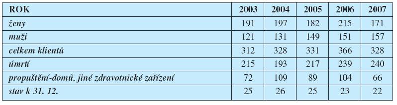 Počet klientů v letech 2003–2007