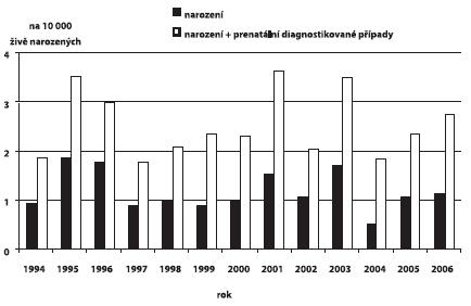 Incidence omfalokély v ČR, 1994 – 200