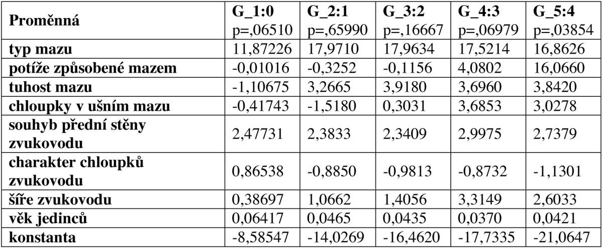 Fisherova diskriminační funkce v případě grupovací proměnné množství mazu a statisticky významné proměnné (STATISTICA 7.1).