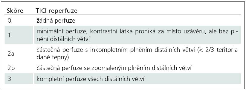 Hodnocení rekanalizace mozkových tepen TICI (Thrombolysis In Cerebal Infarction).
