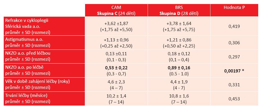 Výsledky léčby jednostranné amblyopie ve skupině dětí s hypermetropickou anizometropií. Srovnání metody CAM vs. BRS u 52 dětí.