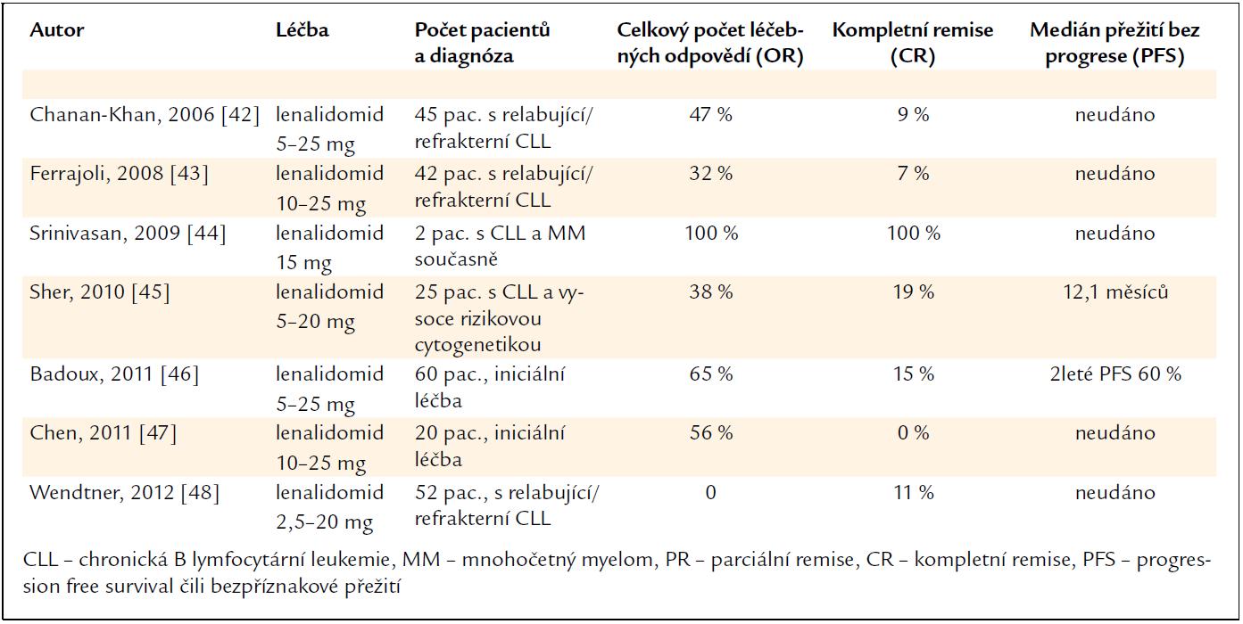 Zkušenosti s lenalidomidem u pacientů s chronickou B lymfocytární leukemií.