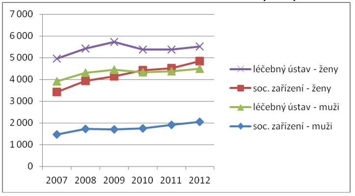 Zemřelí v léčebném ústavu a sociálním zařízení podle pohlaví v letech 2007–2012