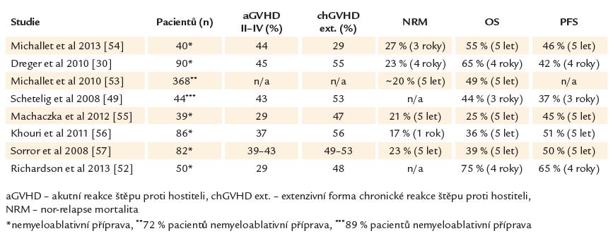 Alogenní transplantace u CLL.