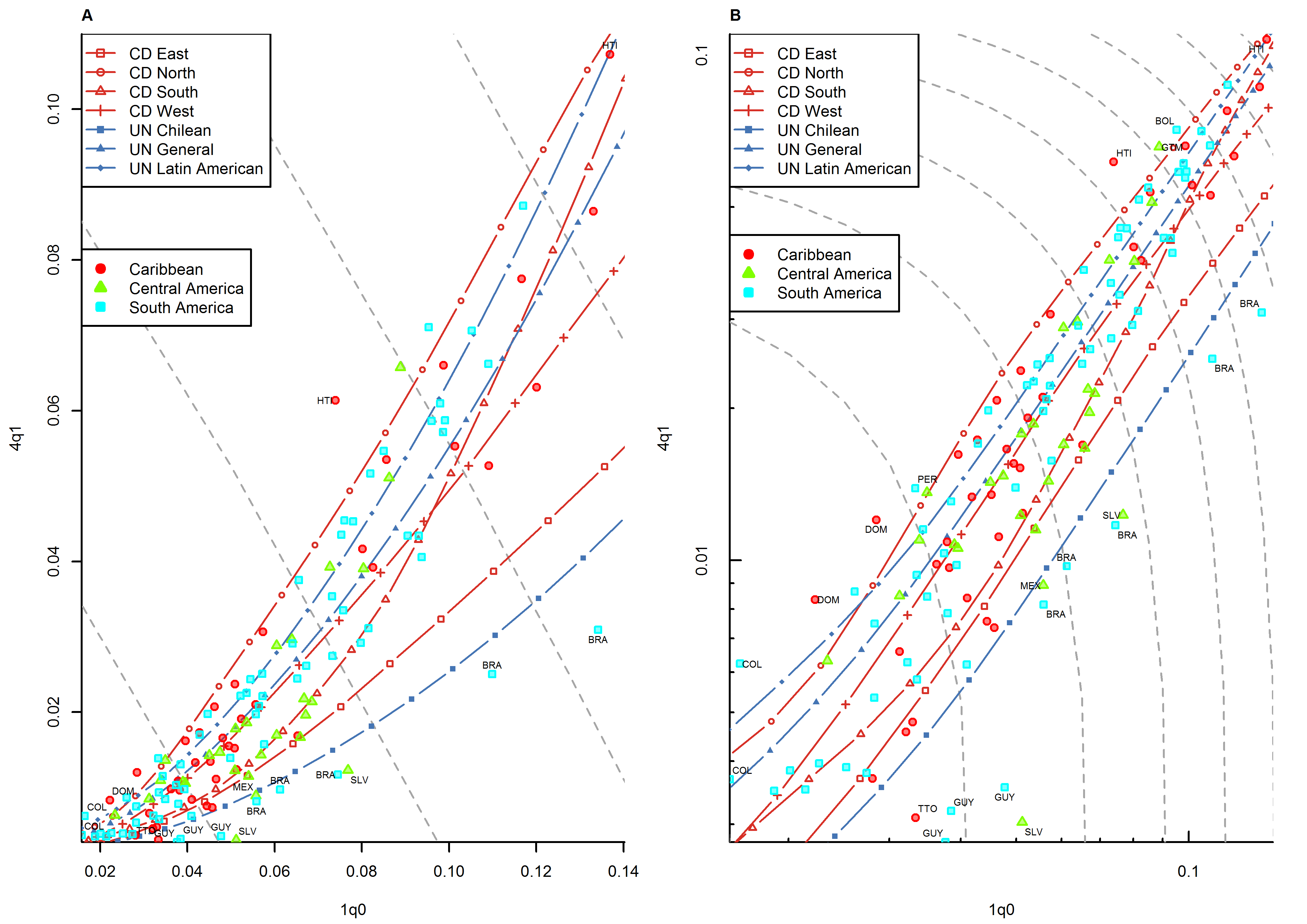 Relationship between <sub>1</sub><i>q</i><sub>0</sub> and <sub>4</sub><i>q</i><sub>1</sub> in country-years of the WFS and DHS surveys: Latin America and the Caribbean.