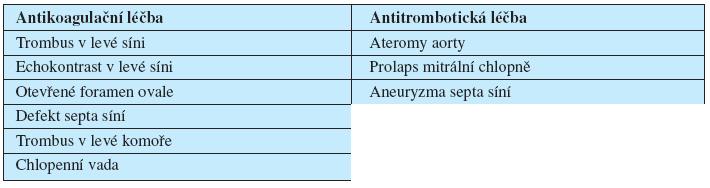 Léčba nemocných v závislosti na echokardiografickém nálezu.