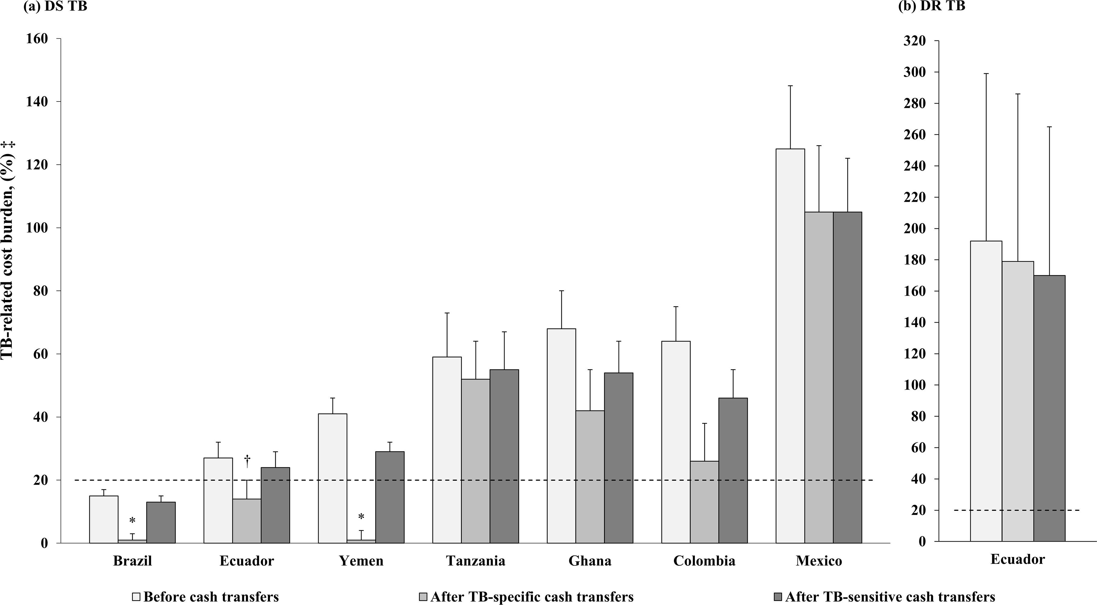 Summary of countries' household-level TB-related cost burden before, and after cash transfers.