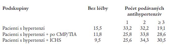 Počet současně podávaných antihypertenziv při léčbě hypertenze v jednotlivých podskupinách.