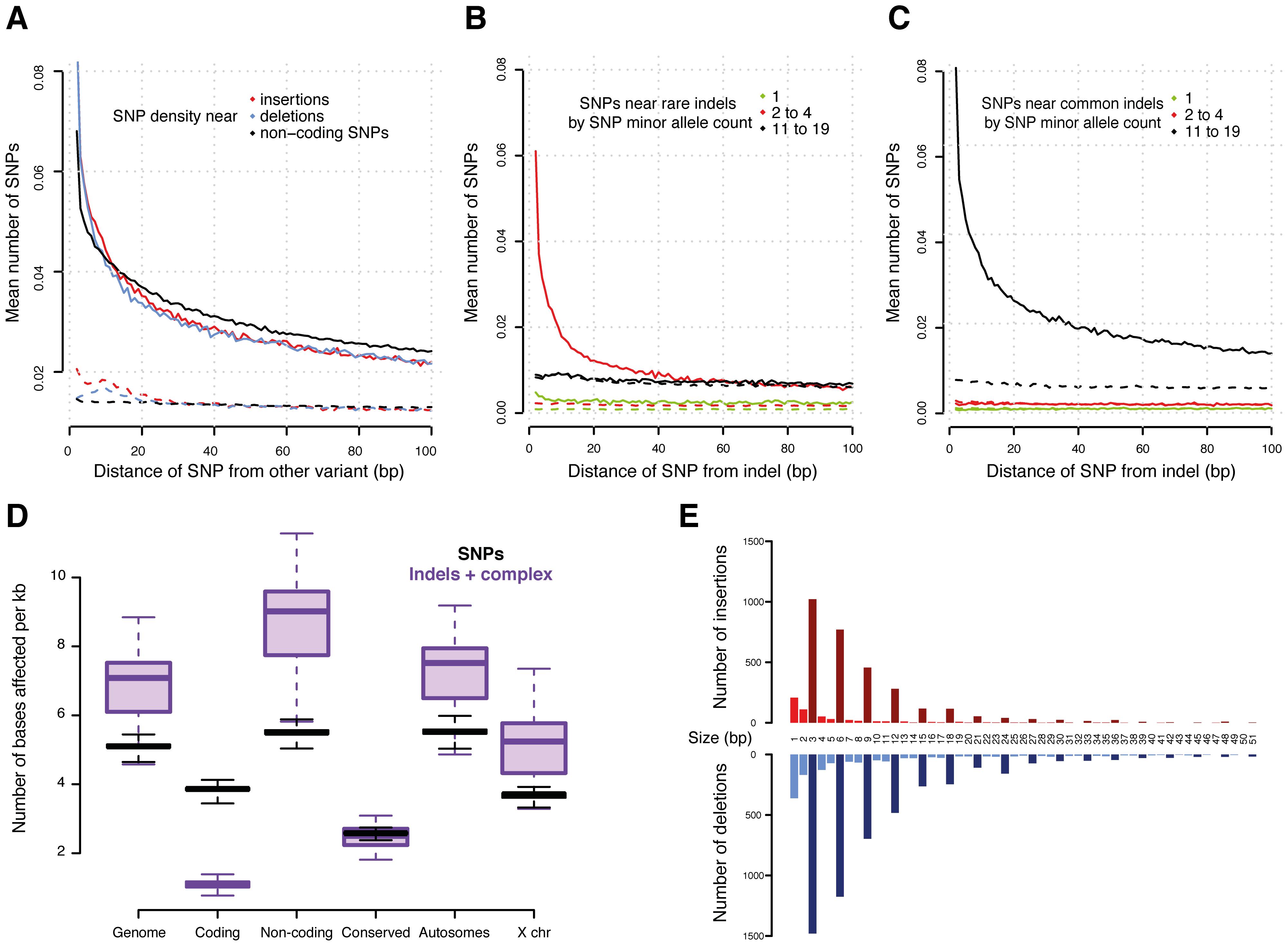 Variants in genomic context.