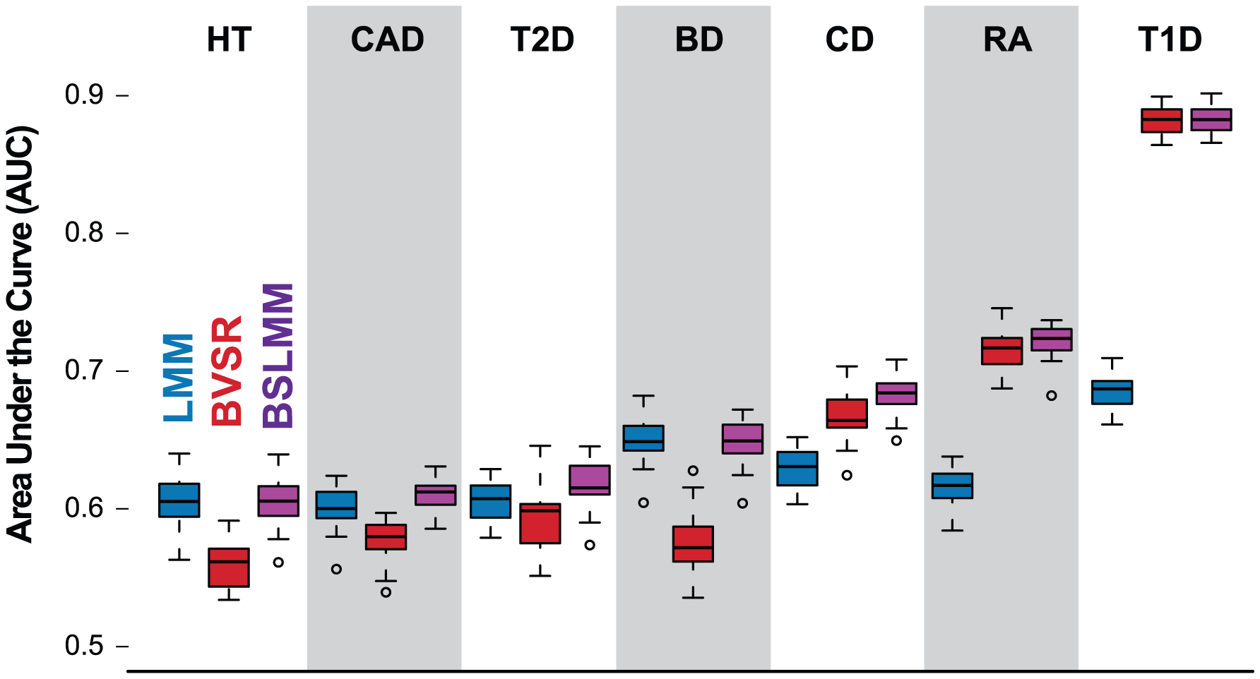 Comparison of prediction performance of LMM (blue), BVSR (red), and BSLMM (purple) for seven diseases in the WTCCC dataset.