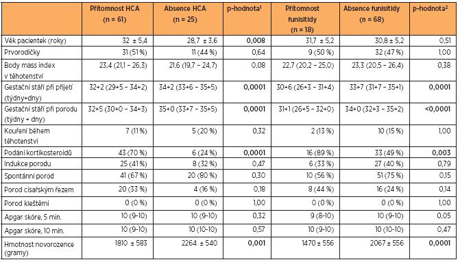 Demografické a klinické charakteristiky pacientek s těhotenstvím komplikovaným předčasným odtokem plodové vody za přítomnosti nebo absence histologické chorioamnionitidy (HCA) a funisitidy