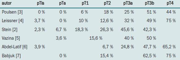 Procento pacientů s metastázami v pánevních lymfatických uzlinách v závislosti na patologické klasifikaci primárního tumoru. Použita je TNM klasifikace z roku 1987.