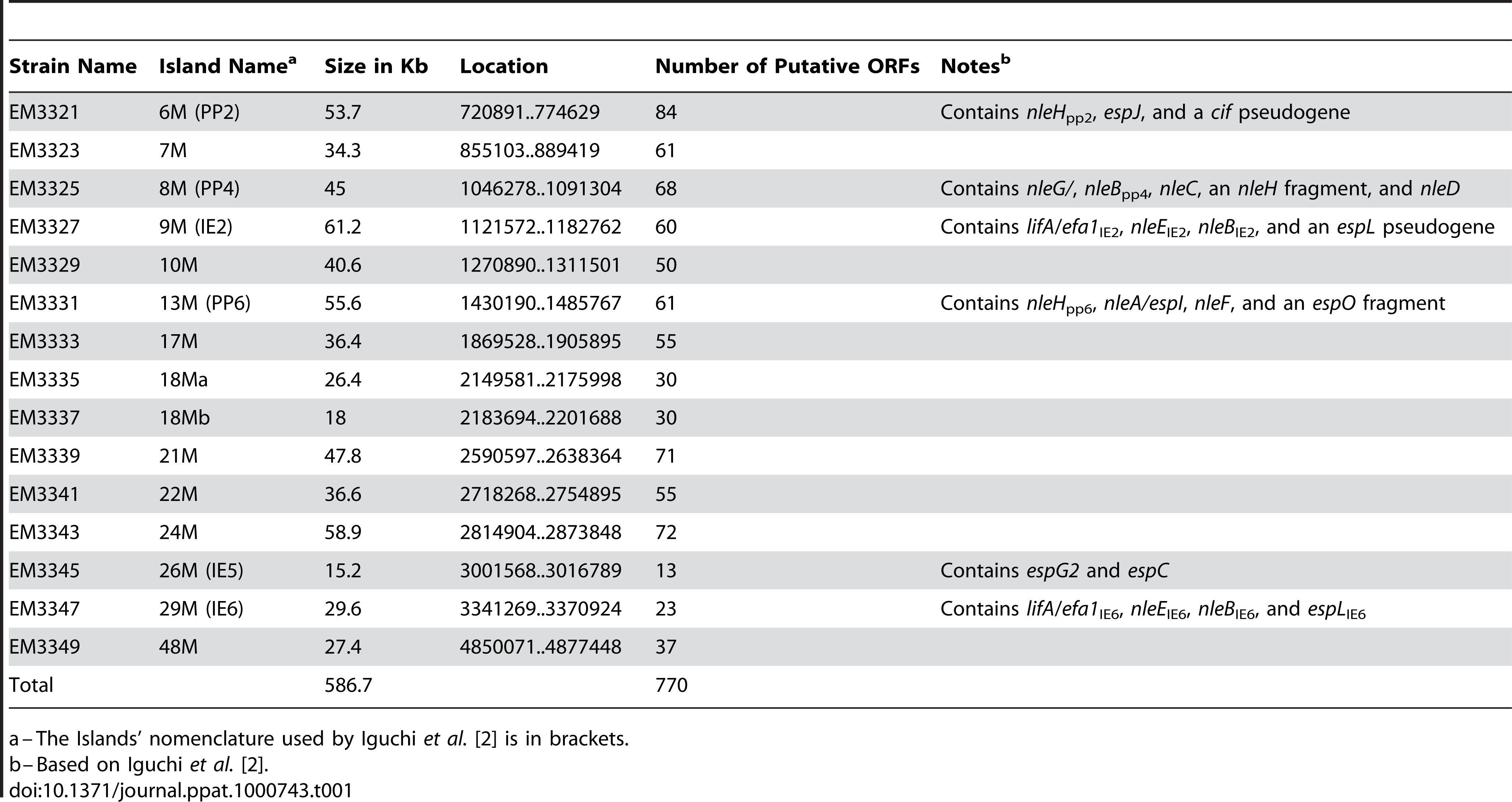 List of the deletions of large EPEC chromosomal islands.