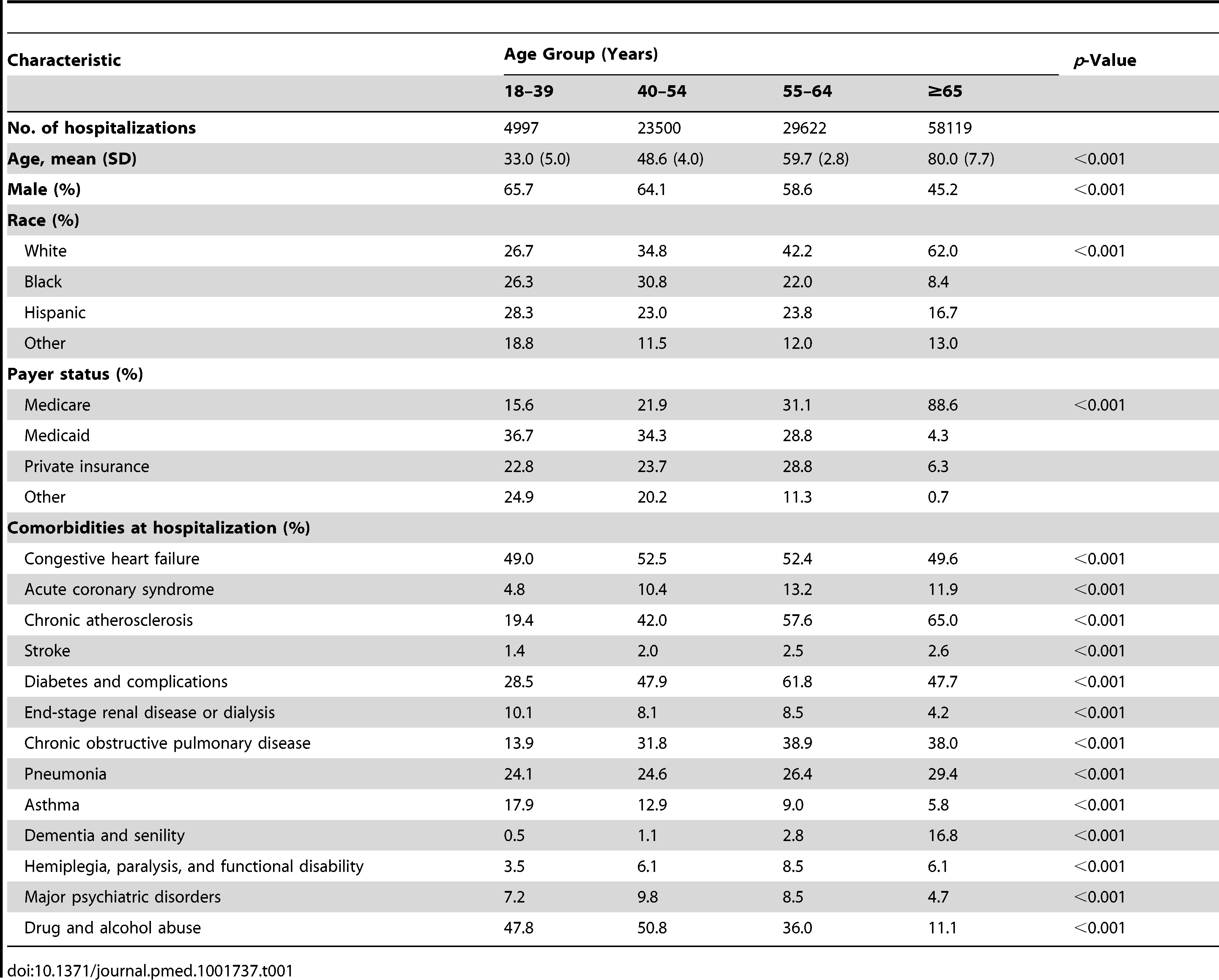 Baseline characteristics of patients with an index hospitalization for heart failure.