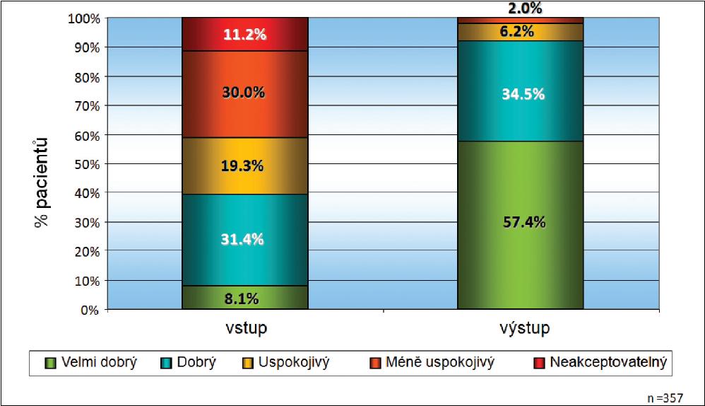 Subjektivní snášenlivost antiglaukomatózní terapie na začátku studie a při výstupní kontrole (po nasazení tafluprostu 0,0015% bez konzervačních látek)