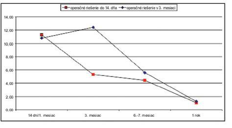 Zmena šírky rozštepu (G-L) pri včasnom a neskoršom operačnom riešení počas sledovaného obdobia Graph 1. Changes of cleft widths (G-L) following early and later procedures during the follow up period