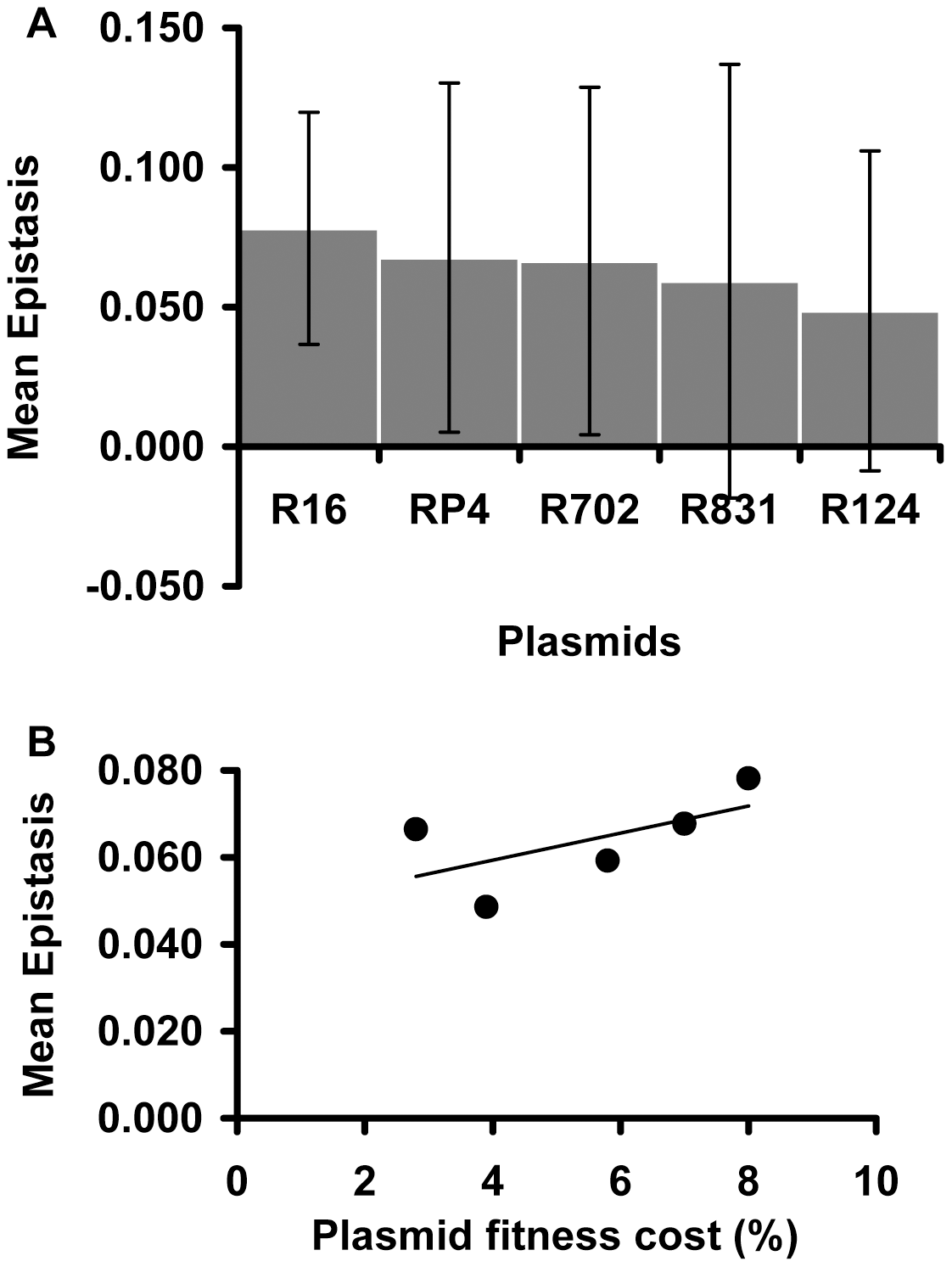 Plasmid effect on the mean epistatic value.