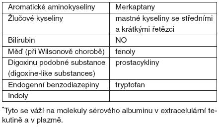Hydrofobní metabolity*