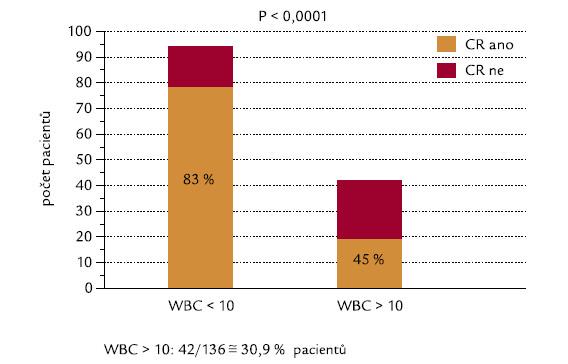 Počty leukocytů (hranice WBC 10 × 10<sup>9</sup>/l) a indukce CR.