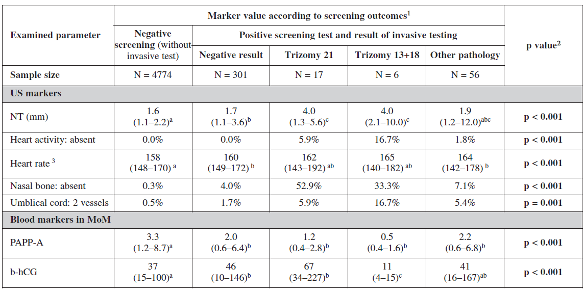 Examined markers in relation to screening process