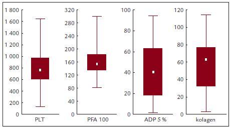 PFA-100, ADP a kolagenem indukovaná agregace v závislosti na počtu krevních destiček.